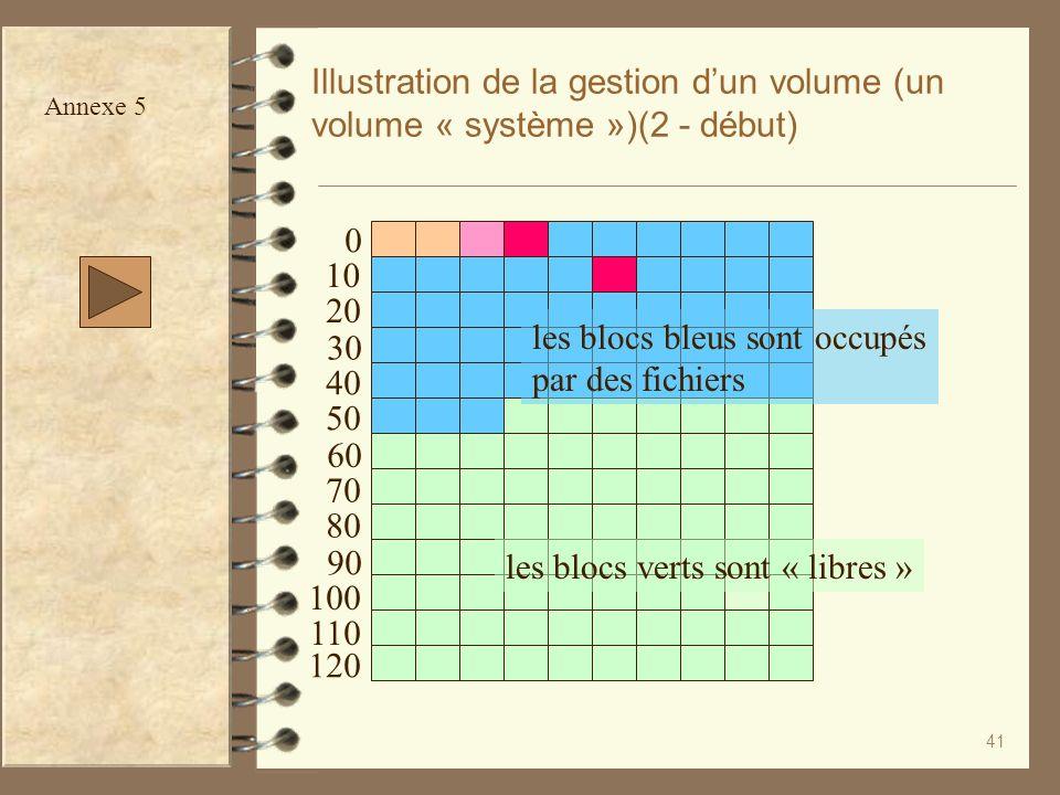 41 Illustration de la gestion dun volume (un volume « système »)(2 - début) les blocs verts sont « libres » les blocs bleus sont occupés par des fichi