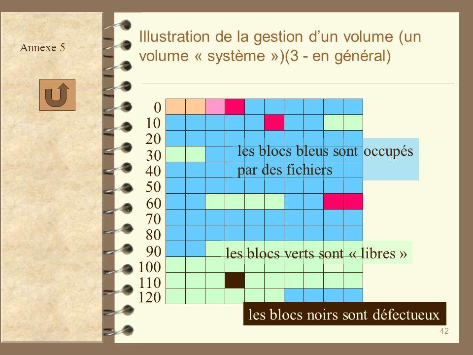 42 Illustration de la gestion dun volume (un volume « système »)(3 - en général) les blocs verts sont « libres » les blocs bleus sont occupés par des