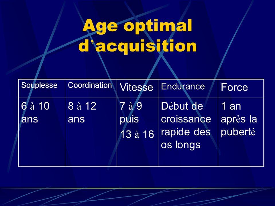 Age optimal d acquisition SouplesseCoordination Vitesse Endurance Force 6 à 10 ans 8 à 12 ans 7 à 9 puis 13 à 16 D é but de croissance rapide des os l