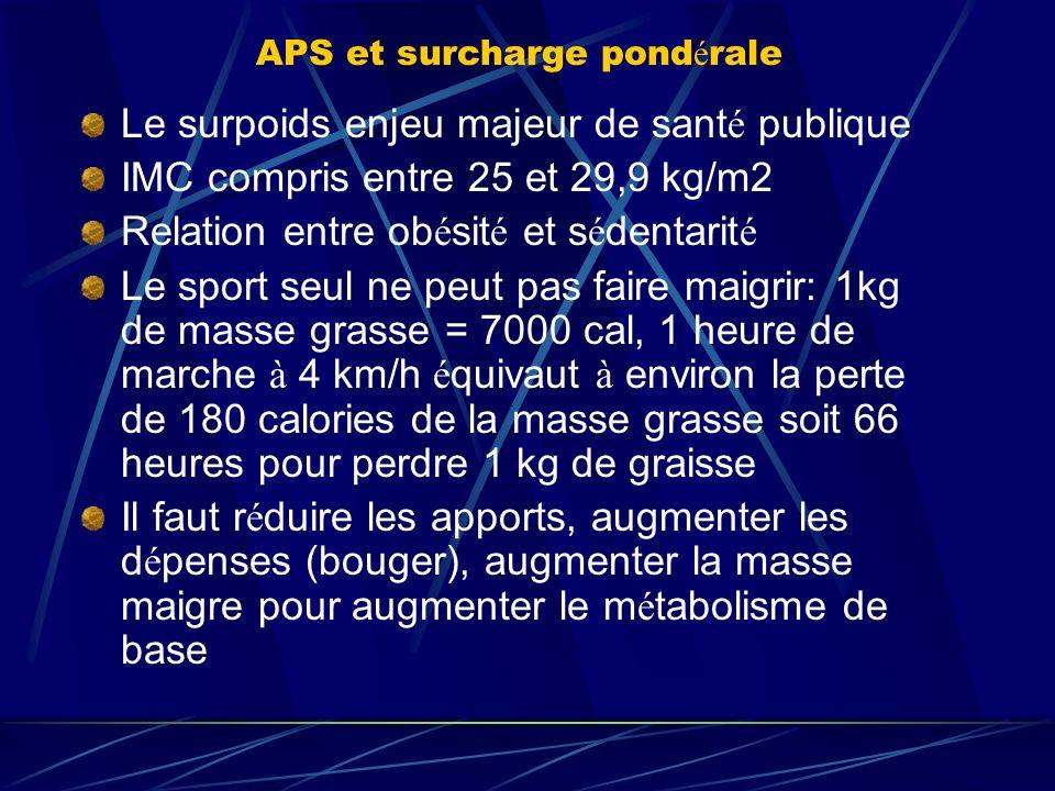 APS et surcharge pond é rale Le surpoids enjeu majeur de sant é publique IMC compris entre 25 et 29,9 kg/m2 Relation entre ob é sit é et s é dentarit