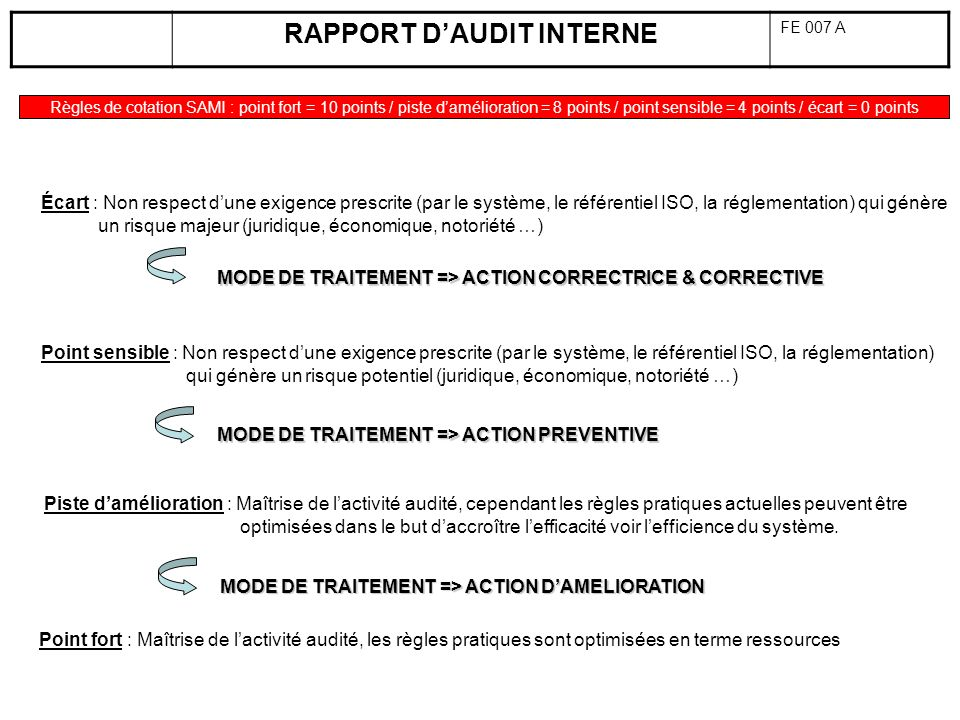 RAPPORT DAUDIT INTERNE FE 007 A Règles de cotation SAMI : point fort = 10 points / piste damélioration = 8 points / point sensible = 4 points / écart