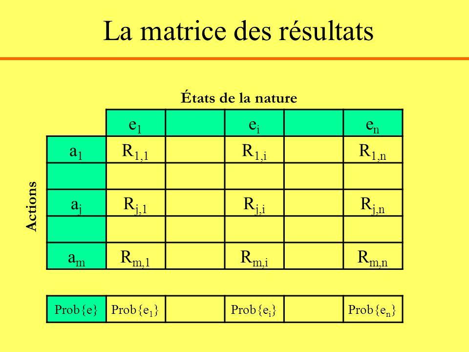 La matrice des résultats e1e1 eiei enen a1a1 R 1,1 R 1,i R 1,n ajaj R j,1 R j,i R j,n amam R m,1 R m,i R m,n Prob{e}Prob{e 1 }Prob{e i }Prob{e n } Éta