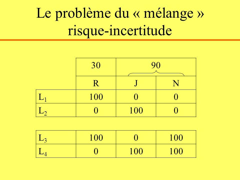 Le problème du « mélange » risque-incertitude 3090 RJN L1L1 10000 L2L2 0 0 L3L3 0 L4L4 0