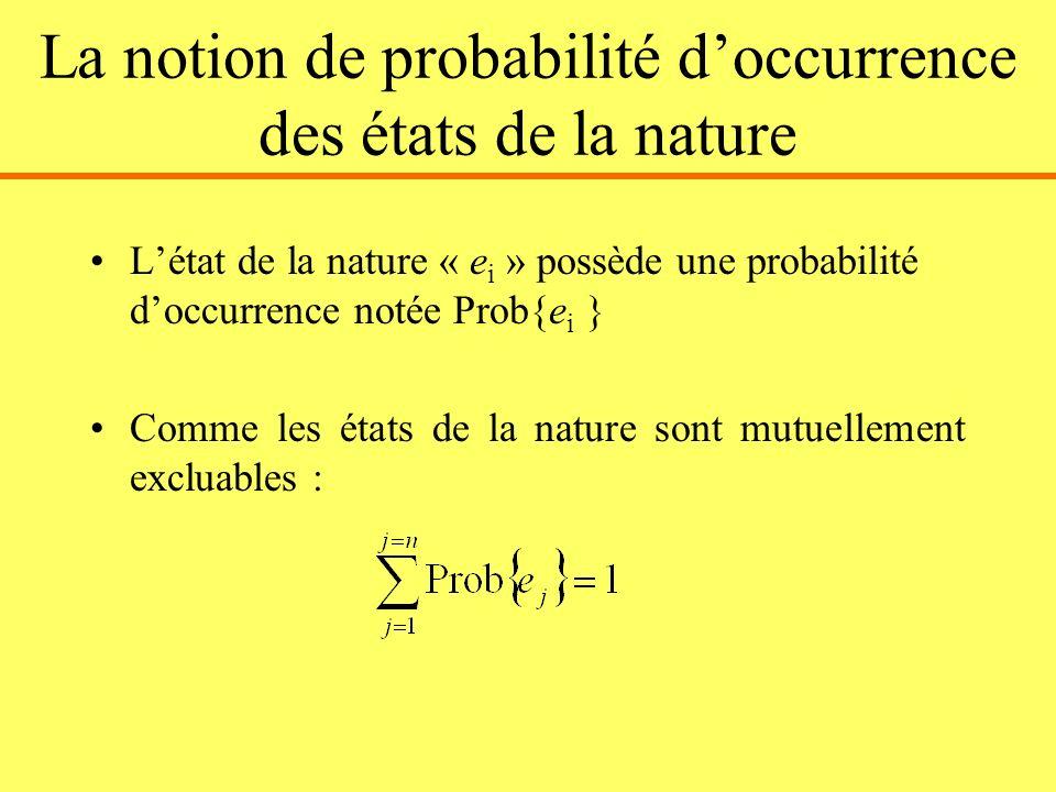 La notion de probabilité doccurrence des états de la nature Létat de la nature « e i » possède une probabilité doccurrence notée Prob{e i } Comme les