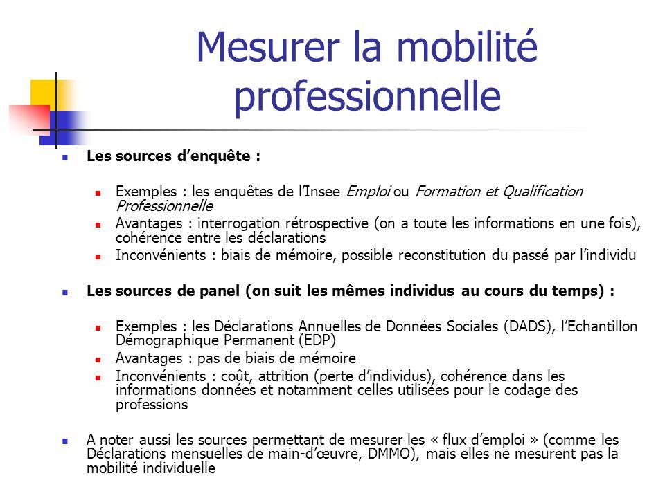 Mesurer la mobilité professionnelle Les sources denquête : Exemples : les enquêtes de lInsee Emploi ou Formation et Qualification Professionnelle Avan