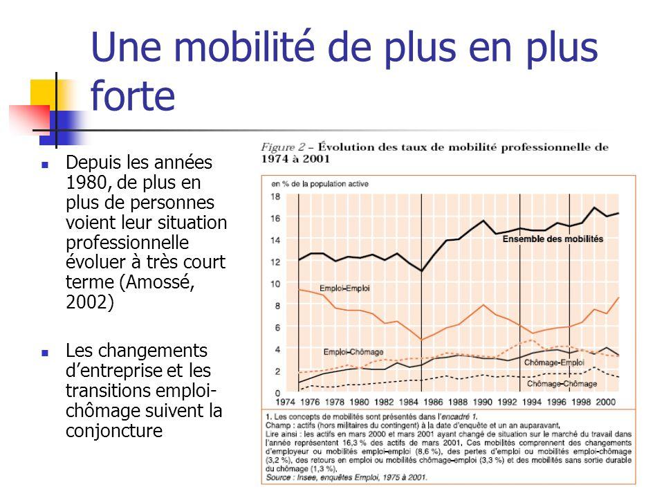 Une mobilité de plus en plus forte Depuis les années 1980, de plus en plus de personnes voient leur situation professionnelle évoluer à très court ter