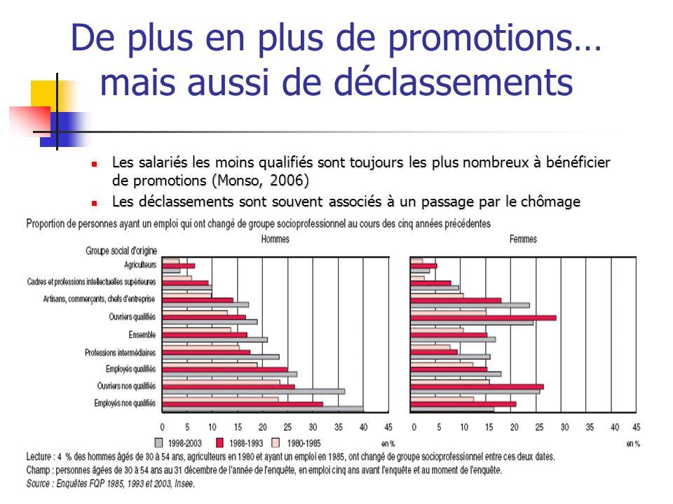 De plus en plus de promotions… mais aussi de déclassements Les salariés les moins qualifiés sont toujours les plus nombreux à bénéficier de promotions