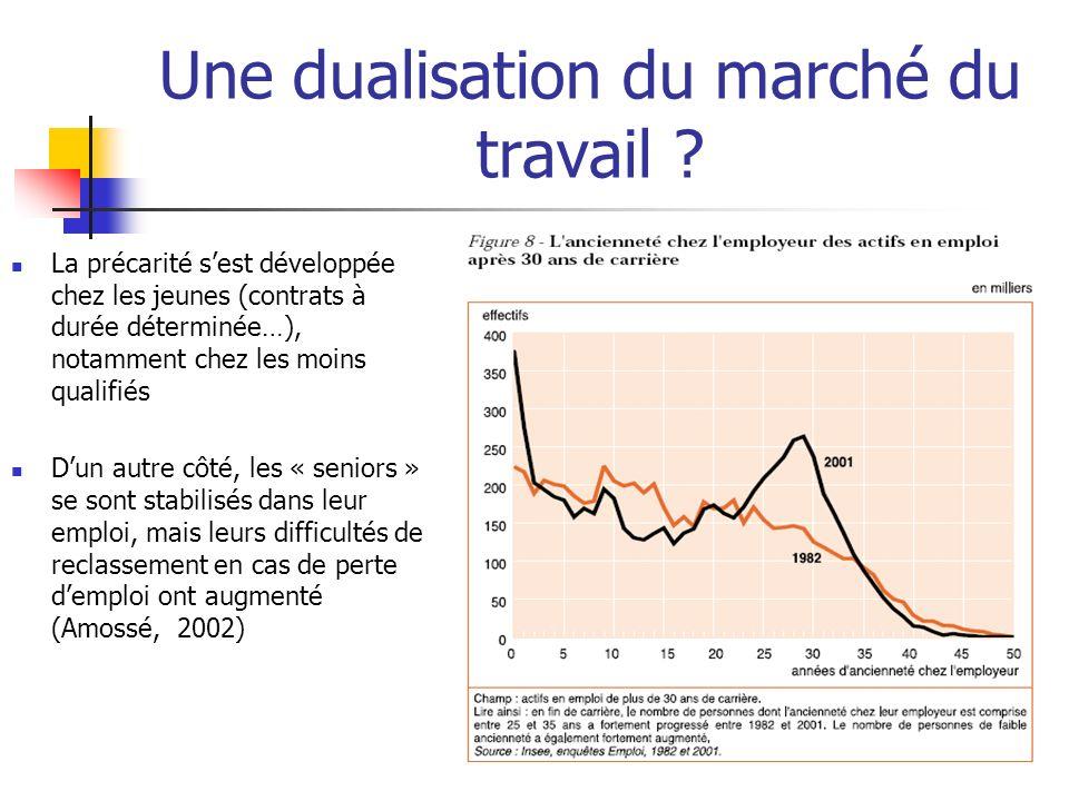 Une dualisation du marché du travail ? La précarité sest développée chez les jeunes (contrats à durée déterminée…), notamment chez les moins qualifiés