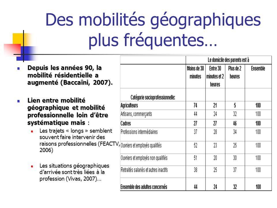Des mobilités géographiques plus fréquentes… Depuis les années 90, la mobilité résidentielle a augmenté (Baccaïni, 2007). Depuis les années 90, la mob