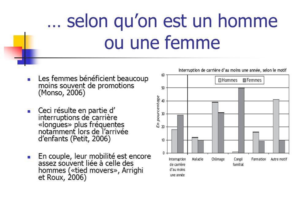 … selon quon est un homme ou une femme Les femmes bénéficient beaucoup moins souvent de promotions (Monso, 2006) Les femmes bénéficient beaucoup moins