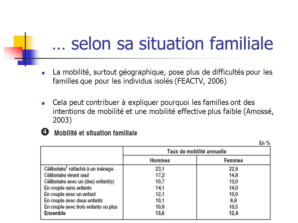 … selon sa situation familiale La mobilité, surtout géographique, pose plus de difficultés pour les familles que pour les individus isolés (FEACTV, 20