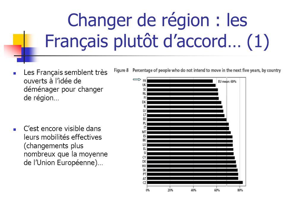 Changer de région : les Français plutôt daccord… (1) Les Français semblent très ouverts à lidée de déménager pour changer de région… Cest encore visib