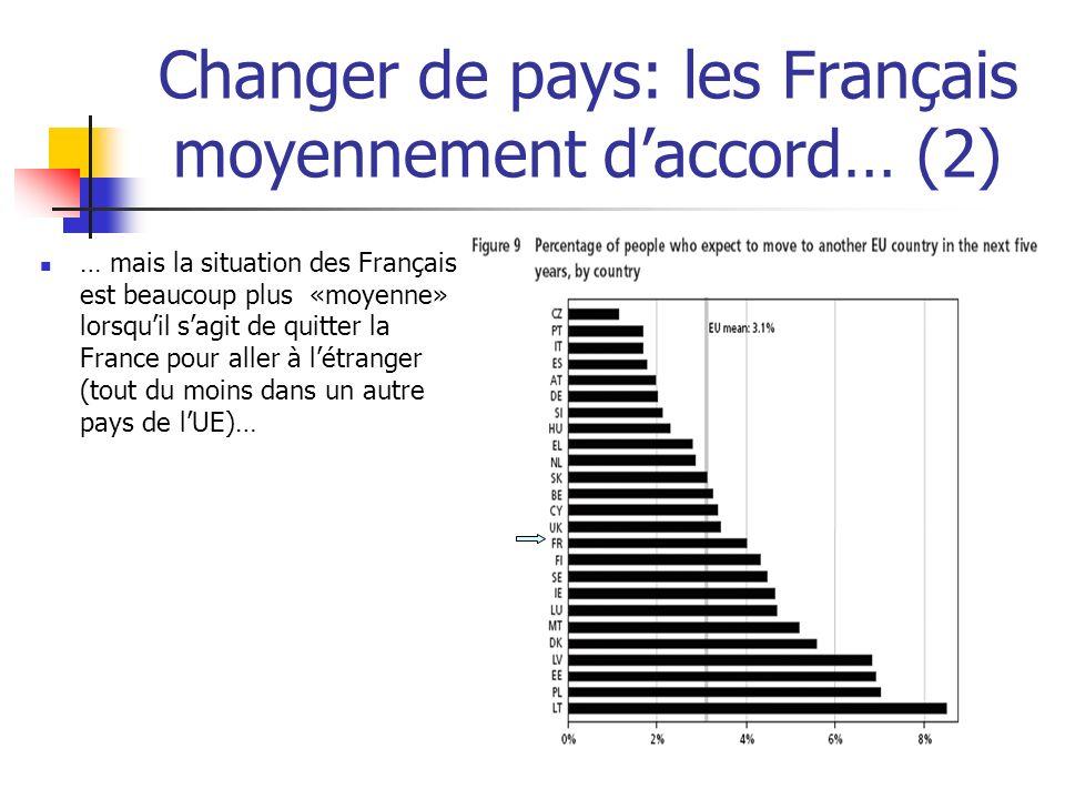 Changer de pays: les Français moyennement daccord… (2) … mais la situation des Français est beaucoup plus «moyenne» lorsquil sagit de quitter la Franc