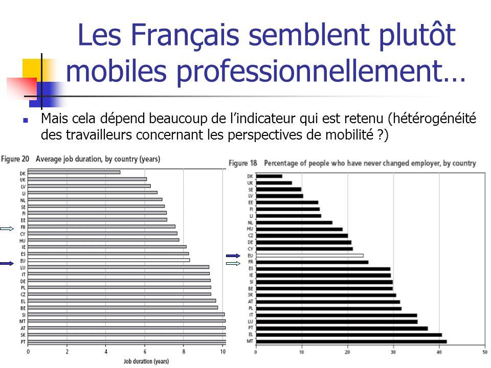 Les Français semblent plutôt mobiles professionnellement… Mais cela dépend beaucoup de lindicateur qui est retenu (hétérogénéité des travailleurs conc