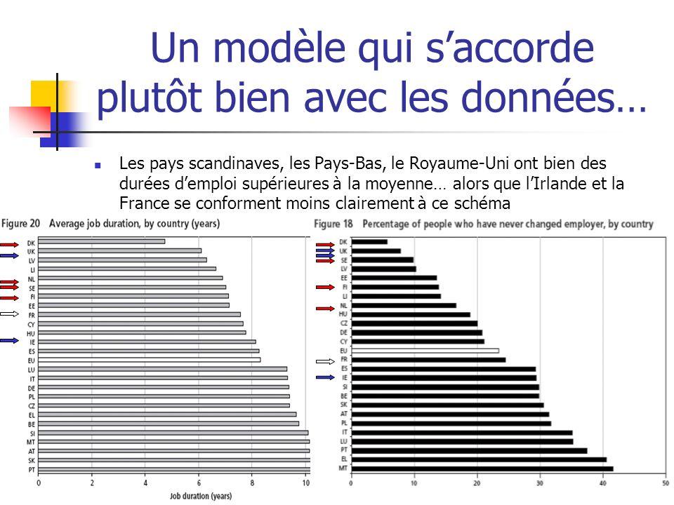 Un modèle qui saccorde plutôt bien avec les données… Les pays scandinaves, les Pays-Bas, le Royaume-Uni ont bien des durées demploi supérieures à la m