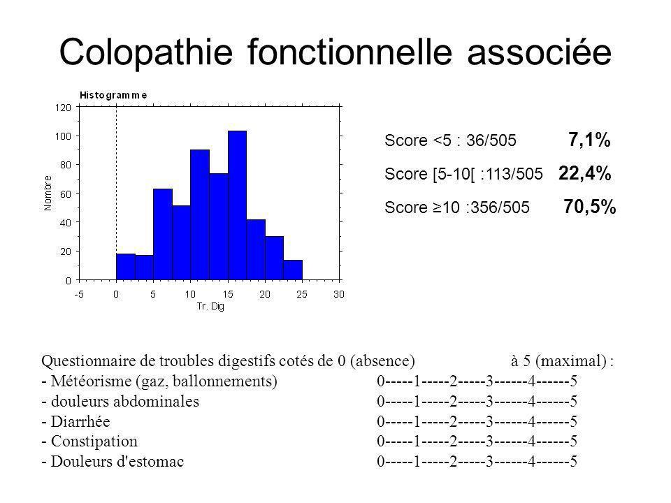 Colopathie fonctionnelle associée Questionnaire de troubles digestifs cotés de 0 (absence) à 5 (maximal) : - Météorisme (gaz, ballonnements)0-----1---