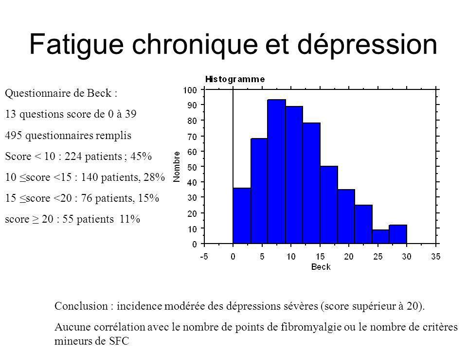 Fatigue chronique et dépression Questionnaire de Beck : 13 questions score de 0 à 39 495 questionnaires remplis Score < 10 : 224 patients ; 45% 10 sco