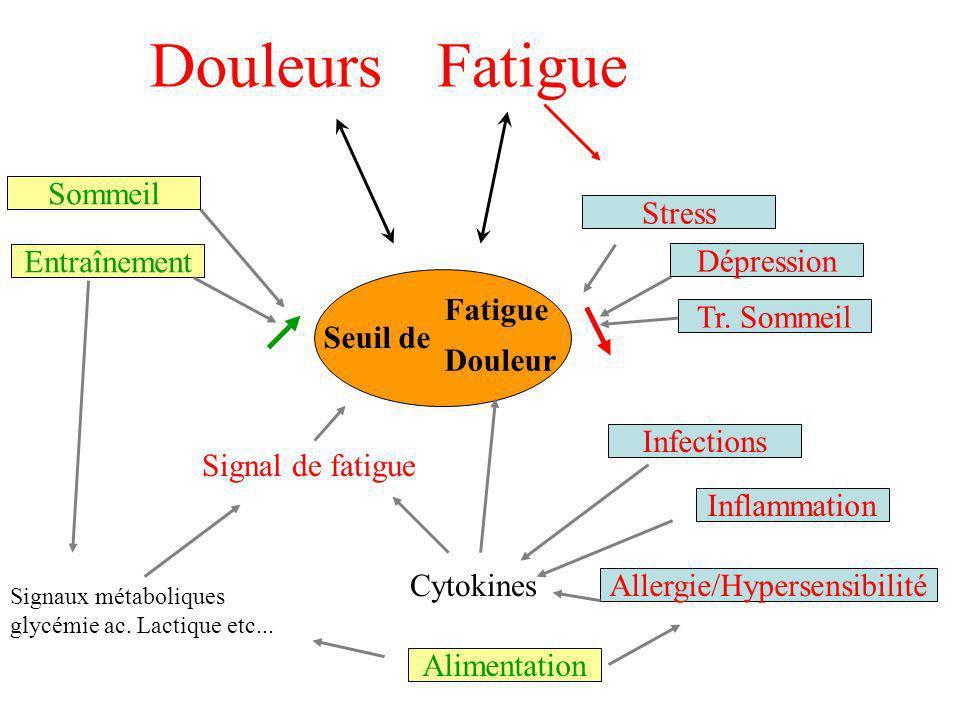 Seuil de Fatigue Tr. Sommeil Dépression Stress Signal de fatigue Entraînement Signaux métaboliques glycémie ac. Lactique etc... Cytokines Infections I
