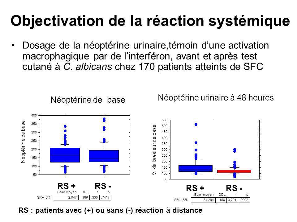 Objectivation de la réaction systémique Dosage de la néoptérine urinaire,témoin dune activation macrophagique par de linterféron, avant et après test
