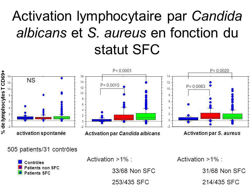 Activation lymphocytaire par Candida albicans et S. aureus en fonction du statut SFC Patients SFC Patients non SFC Contrôles NS P= 0,0015 P< 0,0001 P=