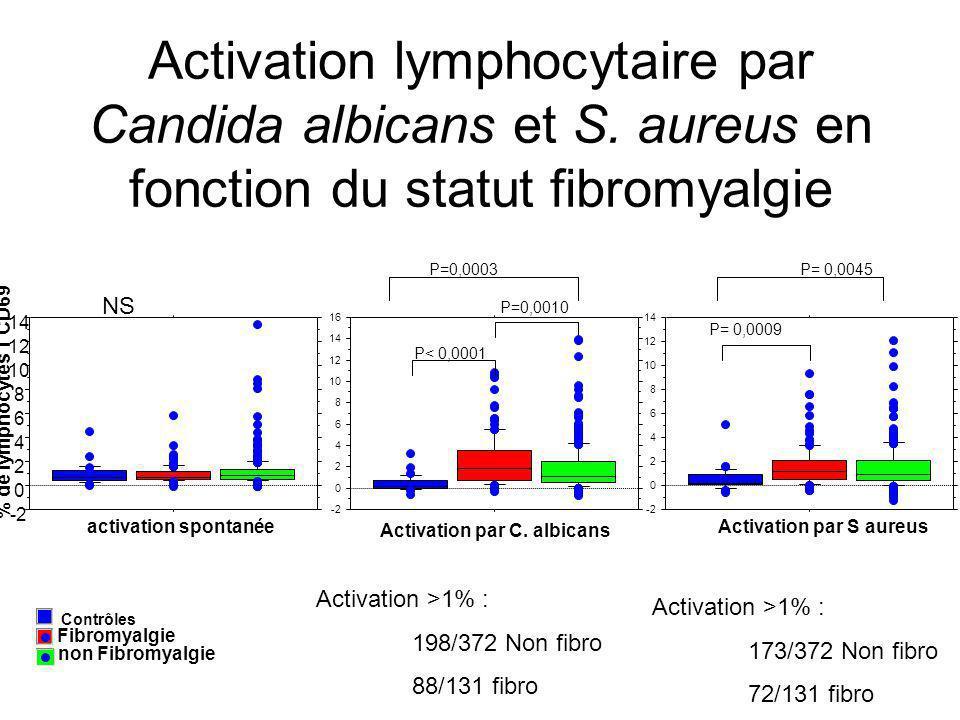 Activation lymphocytaire par Candida albicans et S. aureus en fonction du statut fibromyalgie P< 0,0001 P=0,0003 P= 0,0009 P= 0,0045 non Fibromyalgie
