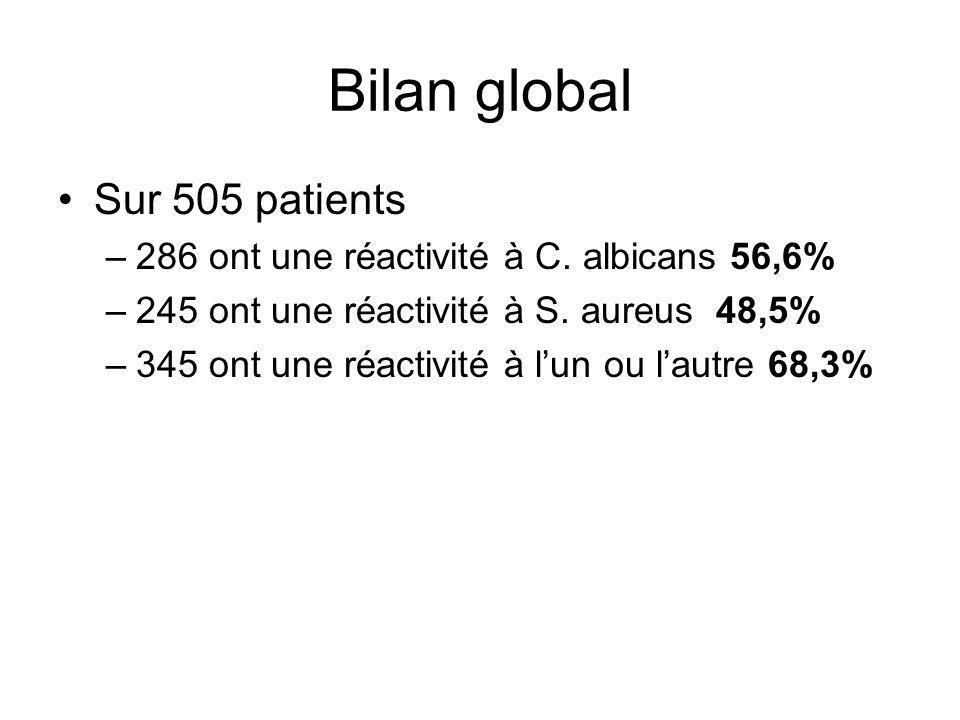 Bilan global Sur 505 patients –286 ont une réactivité à C. albicans 56,6% –245 ont une réactivité à S. aureus 48,5% –345 ont une réactivité à lun ou l
