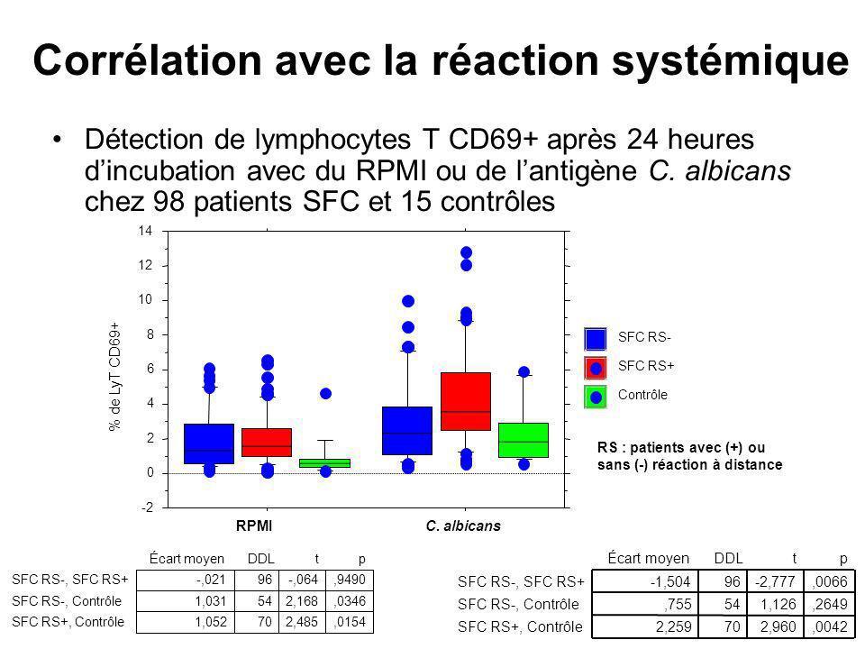 Corrélation avec la réaction systémique Détection de lymphocytes T CD69+ après 24 heures dincubation avec du RPMI ou de lantigène C. albicans chez 98