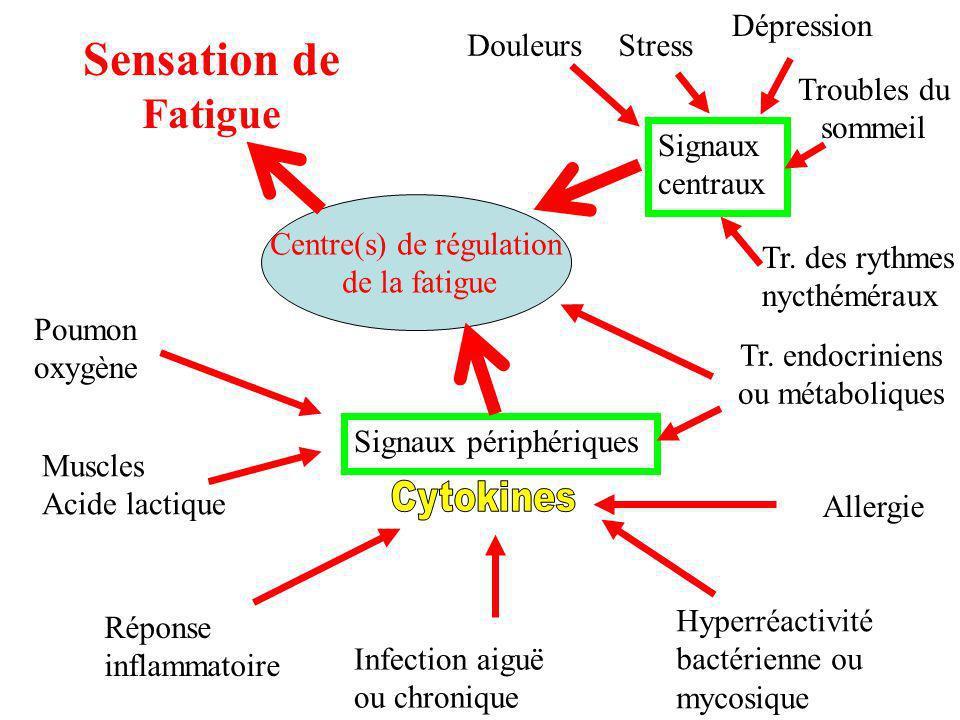 Centre(s) de régulation de la fatigue Réponse inflammatoire Infection aiguë ou chronique Allergie Signaux périphériques Muscles Acide lactique Signaux