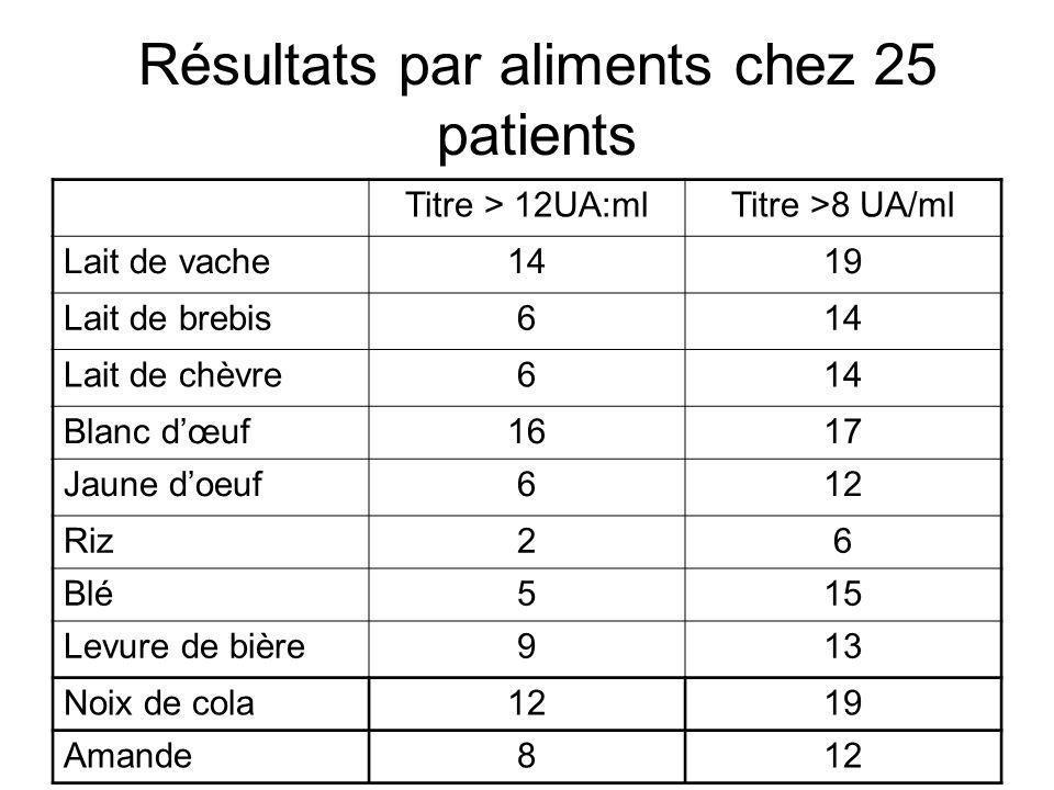 Résultats par aliments chez 25 patients Titre > 12UA:mlTitre >8 UA/ml Lait de vache1419 Lait de brebis614 Lait de chèvre614 Blanc dœuf1617 Jaune doeuf