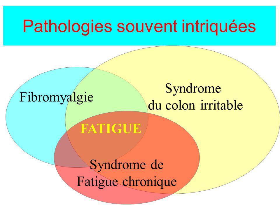 Pathologies souvent intriquées Syndrome de Fatigue chronique Fibromyalgie FATIGUE Syndrome du colon irritable