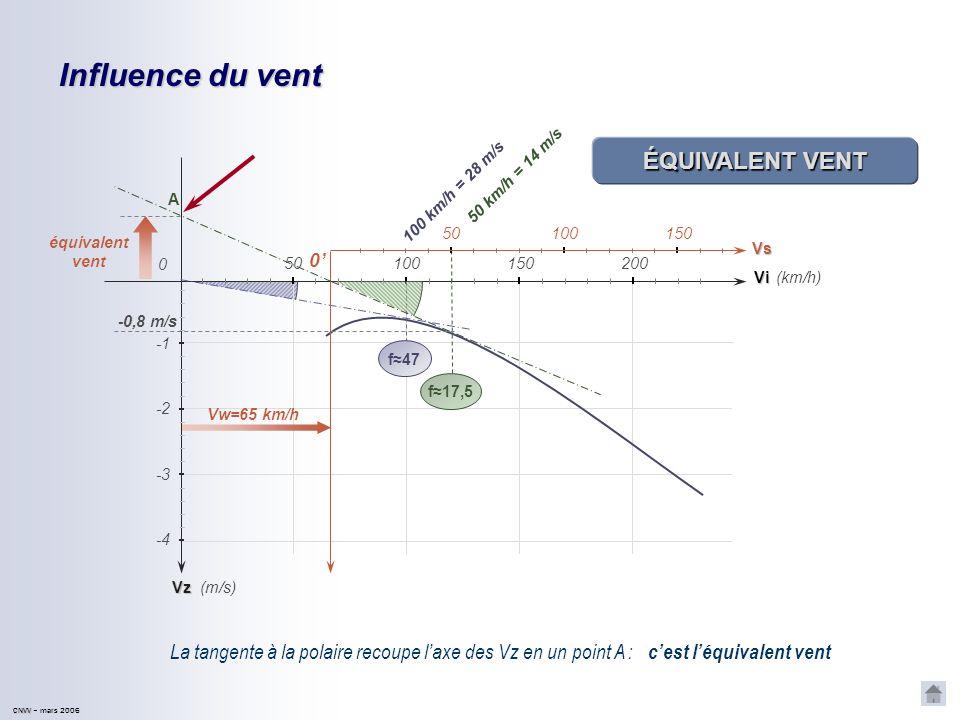 CNVV CNVV – mars 2006 Influence du vent exemple dun vent de face de 65 km/h Sans vent la finesse max est de 47, obtenue pour une vitesse indiquée de 1