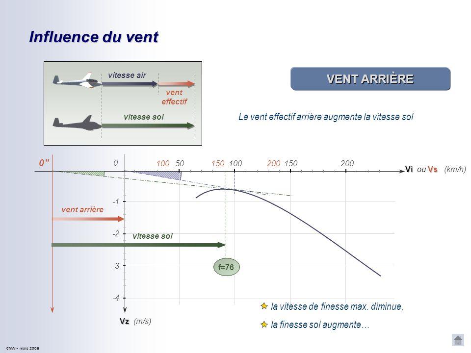 CNVV CNVV – mars 2006 Influence du vent ÉQUIVALENT VENT La tangente à la polaire recoupe laxe des Vz en un point A : cest léquivalent vent Vz Vi 50100
