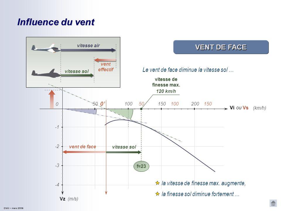 CNVV CNVV – mars 2006 Influence du vent VENT ARRIÈRE Le vent effectif arrière augmente la vitesse sol Vz Vi 50100150200 0 -2 -4 -3 (km/h) (m/s) vent a