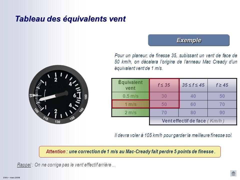 CNVV CNVV – mars 2006 Tableau des équivalents vent Équivalent vent f 3535 f 45f 45 0.5 m/s304050 1 m/s506070 2 m/s708090 Vent effectif de face ( Km/h