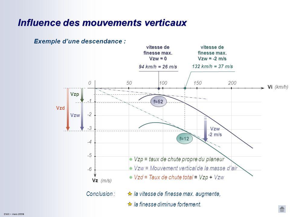 CNVV CNVV – mars 2006 Rappels sur la polaire des vitesses en air calme Vzp Vi 501001502000 -2 -4 -3 (km/h) (m/s) Vzp=f(Vi) pour un planeur donné (ex :