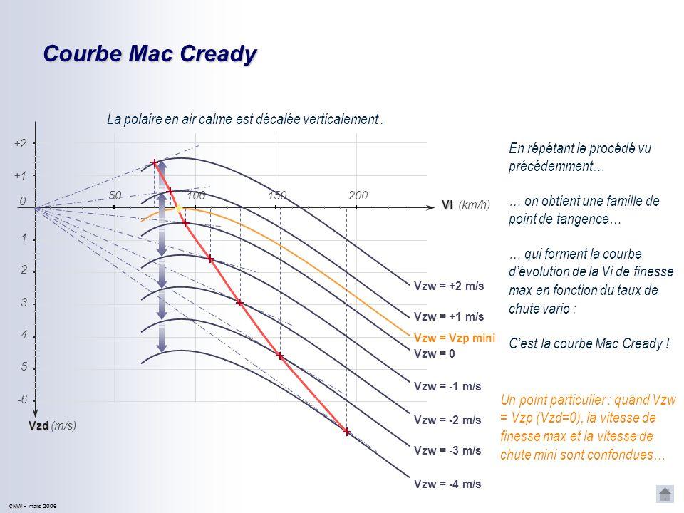 CNVV CNVV – mars 2006 Tableau des équivalents vent Exemple Pour un planeur, de finesse 35, subissant un vent de face de 50 km/h, on décalera lorigine de lanneau Mac Cready dun équivalent vent de 1 m/s.