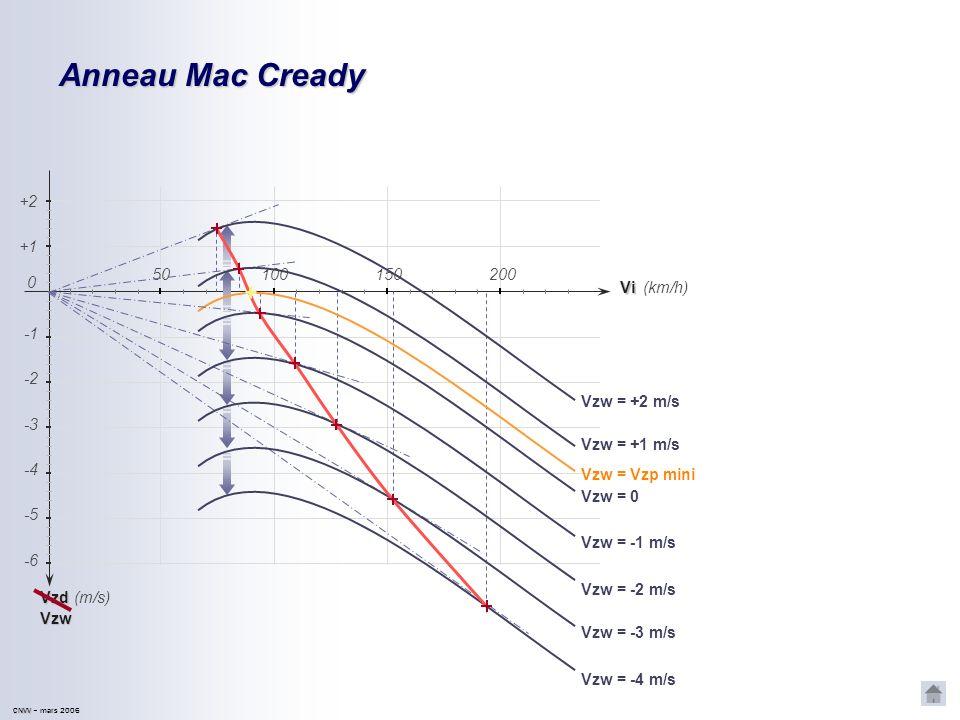 CNVV CNVV – mars 2006 Courbe Mac Cready La polaire en air calme est décalée verticalement. En répétant le procédé vu précédemment… Un point particulie