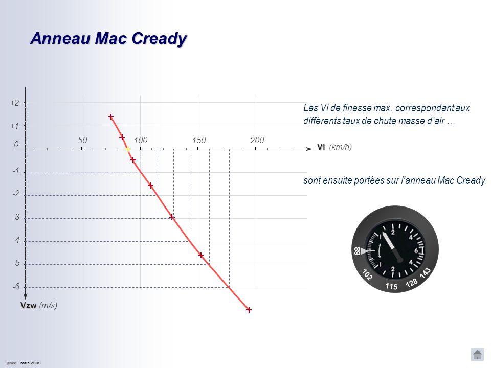 CNVV CNVV – mars 2006 Anneau Mac Cready Vzw -2 -4 -5 -6 -3 (km/h) (m/s) +1 +2 Vi 150200 0 50100 Les Vi de finesse max.