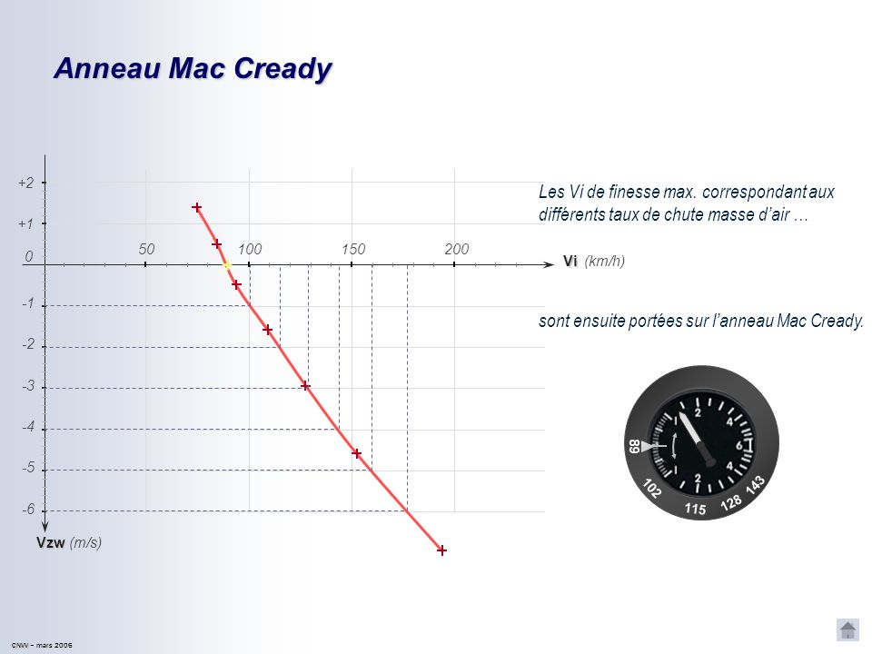 CNVV CNVV – mars 2006 Anneau Mac Cready Vzd -2 -4 -5 -6 -3 (km/h) (m/s) +1 +2 Vi 150200 0 50100 Vzw = -1 m/s Vzw = -2 m/s Vzw = -3 m/s Vzw = -4 m/s Vz