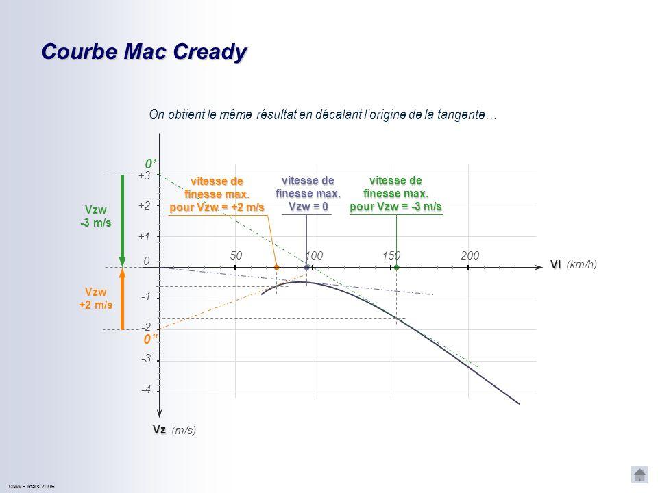 CNVV CNVV – mars 2006 Courbe Mac Cready On obtient le même résultat en décalant lorigine de la tangente… Vz -2 -4 -3 (km/h) (m/s) +1 +2 Vi 150200 0 50100 +3 Vzw -3 m/s Vzw +2 m/s vitesse de finesse max.