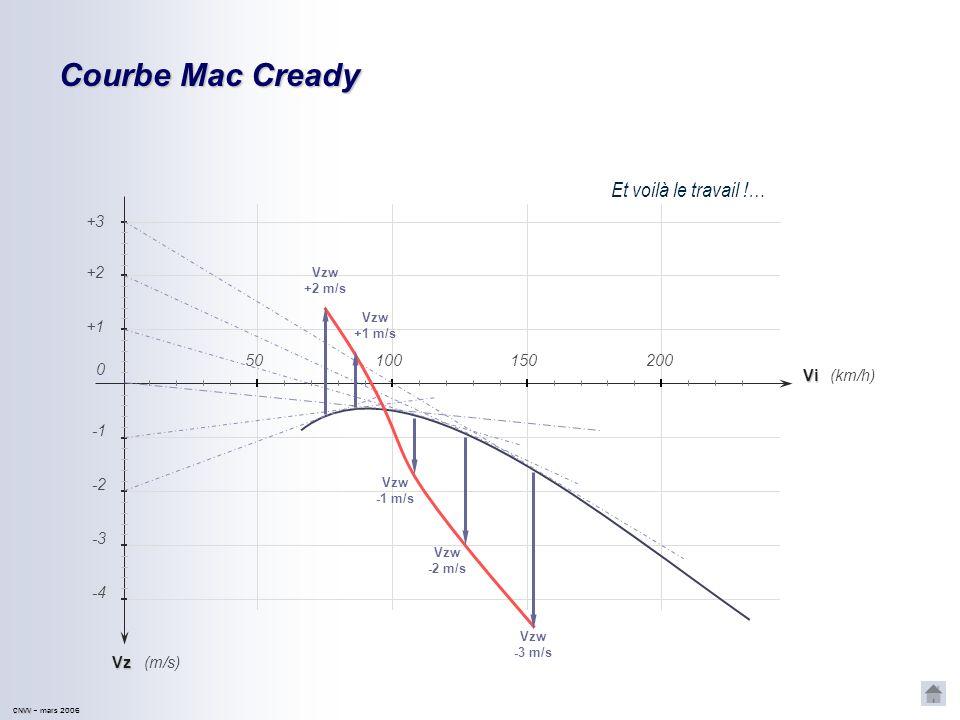 CNVV CNVV – mars 2006 Courbe Mac Cready On obtient le même résultat en décalant lorigine de la tangente… Vz -2 -4 -3 (km/h) (m/s) +1 +2 Vi 150200 0 50
