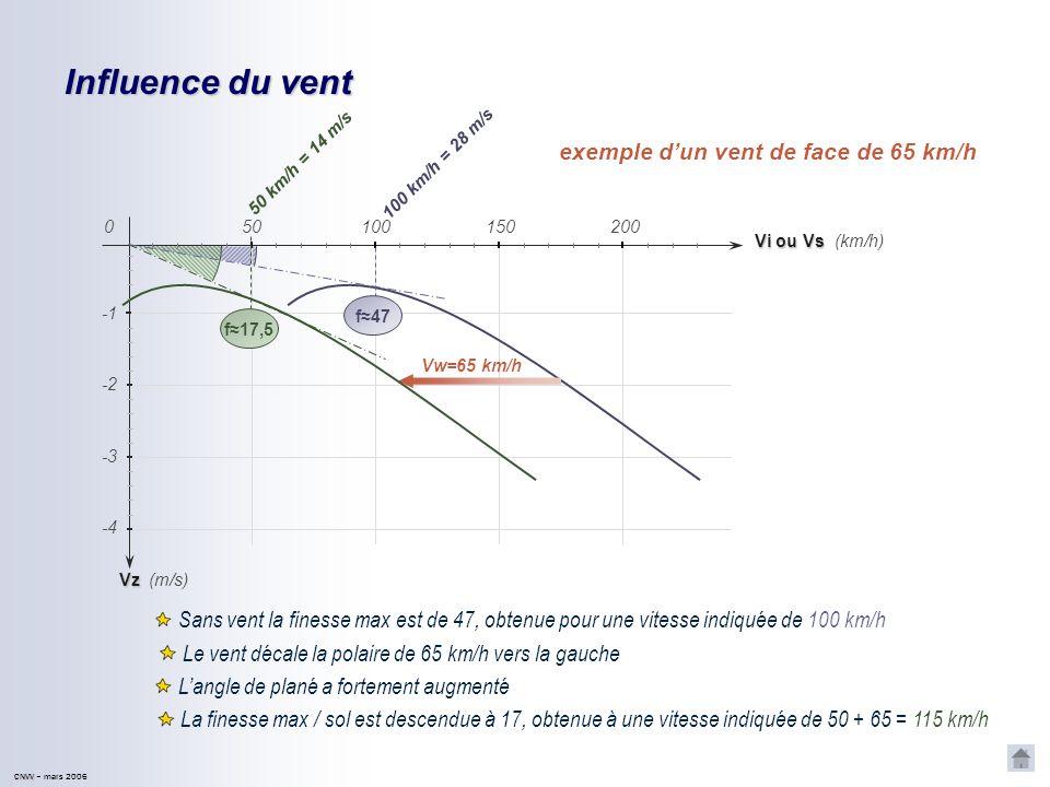 CNVV CNVV – mars 2006 Influence du vent exemple dun vent de face de 65 km/h Sans vent la finesse max est de 47, obtenue pour une vitesse indiquée de 100 km/h Le vent décale la polaire de 65 km/h vers la gauche Langle de plané a fortement augmenté La finesse max / sol est descendue à 17, obtenue à une vitesse indiquée de 50 + 65 = 115 km/h Vz Vi ou Vs 501001502000 -2 -4 -3 (km/h) (m/s) Vw=65 km/h 50 km/h = 14 m/s 1 0 0 k m / h = 2 8 m / s f17,5 f47