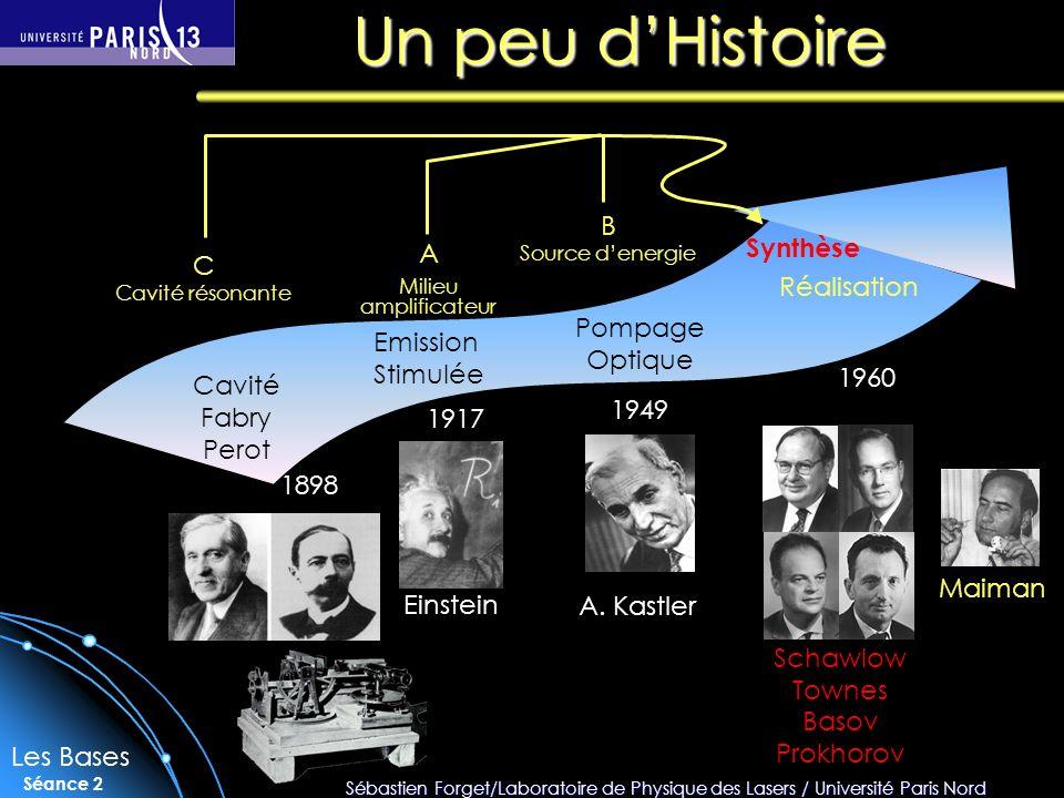 Sébastien Forget/Laboratoire de Physique des Lasers / Université Paris Nord Séance 2 Un peu dHistoire 1898 Cavité Fabry Perot 1917 Emission Stimulée Einstein 1949 Pompage Optique A.