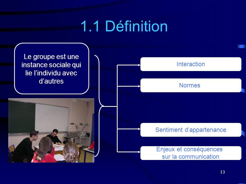 13 Le groupe est une instance sociale qui lie lindividu avec dautres 1.1 Définition Interaction Normes Sentiment dappartenance Enjeux et conséquences
