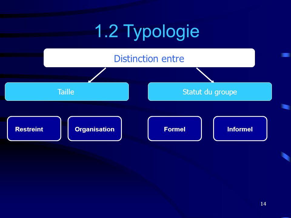 14 1.2 Typologie Distinction entre Restreint TailleStatut du groupe OrganisationInformelFormel