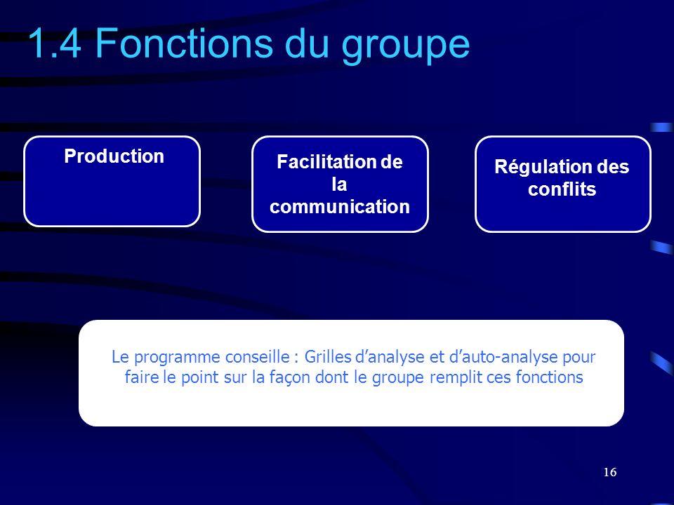 16 1.4 Fonctions du groupe Régulation des conflits Facilitation de la communication Production Le programme conseille : Grilles danalyse et dauto-anal