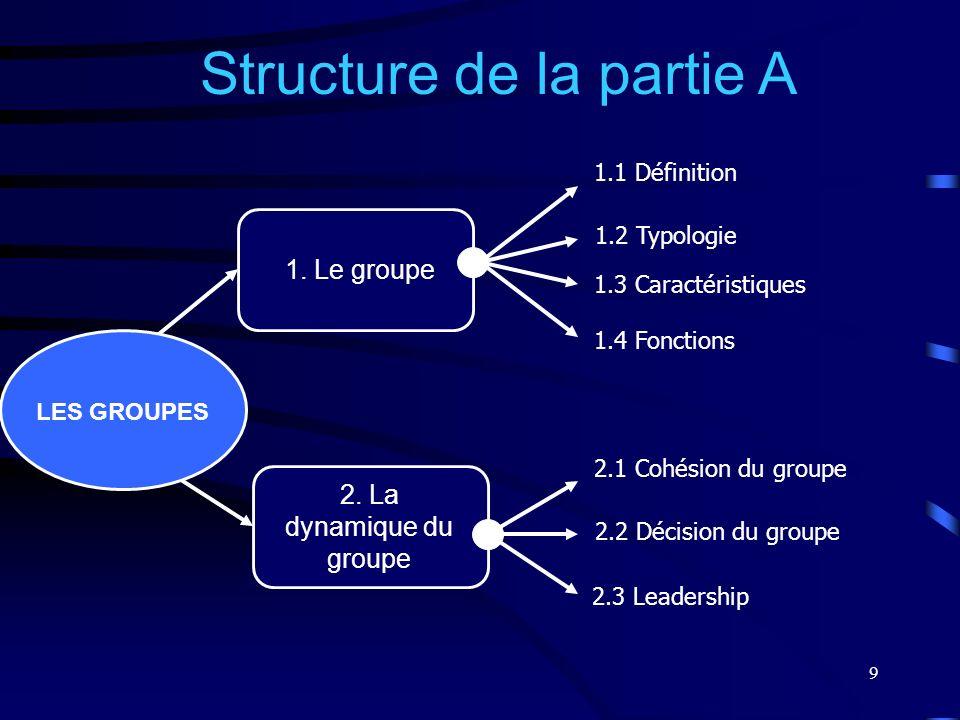 9 1. Le groupe 2. La dynamique du groupe Structure de la partie A 1.1 Définition 1.2 Typologie 1.3 Caractéristiques 2.1 Cohésion du groupe 2.2 Décisio