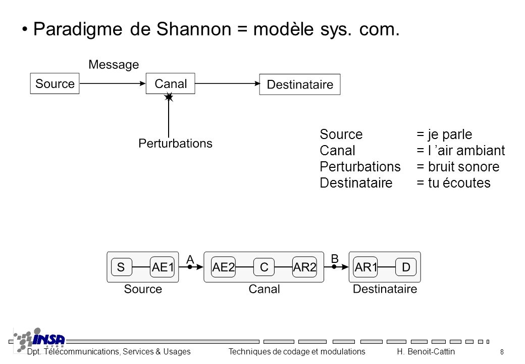 Dpt. Télécommunications, Services & Usages Techniques de codage et modulations H. Benoit-Cattin 69