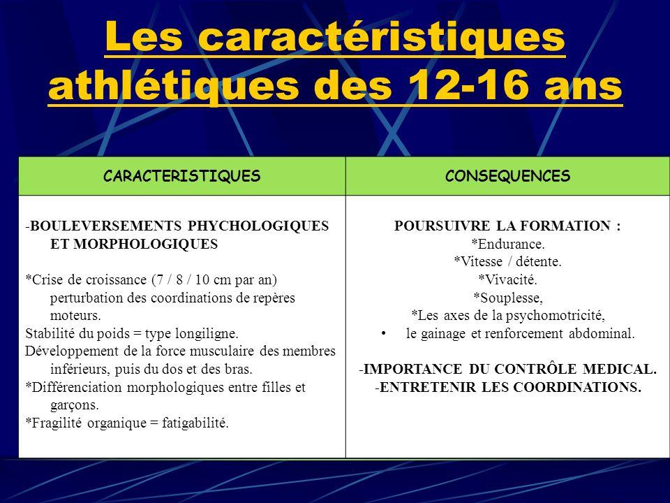 Les caractéristiques athlétiques des 12-16 ans CARACTERISTIQUESCONSEQUENCES -BOULEVERSEMENTS PHYCHOLOGIQUES ET MORPHOLOGIQUES *Crise de croissance (7 / 8 / 10 cm par an) perturbation des coordinations de repères moteurs.