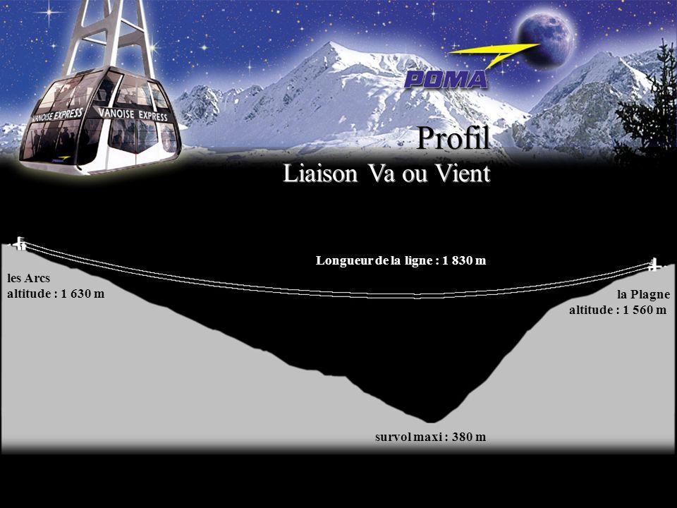 Profil les Arcs altitude : 1 630 m la Plagne altitude : 1 560 m Longueur de la ligne : 1 830 m survol maxi : 380 m Liaison Va ou Vient